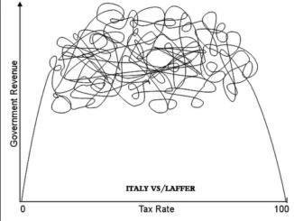 La Curva di Laffer e la sua applicazione in Italia [@SpazioEconomia] CorriereAl 1