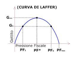 La Curva di Laffer e la sua applicazione in Italia [@SpazioEconomia] CorriereAl 2