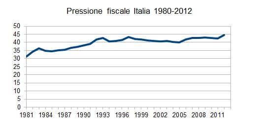 La Curva di Laffer e la sua applicazione in Italia [@SpazioEconomia] CorriereAl 3