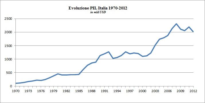 La Curva di Laffer e la sua applicazione in Italia [@SpazioEconomia] CorriereAl 5
