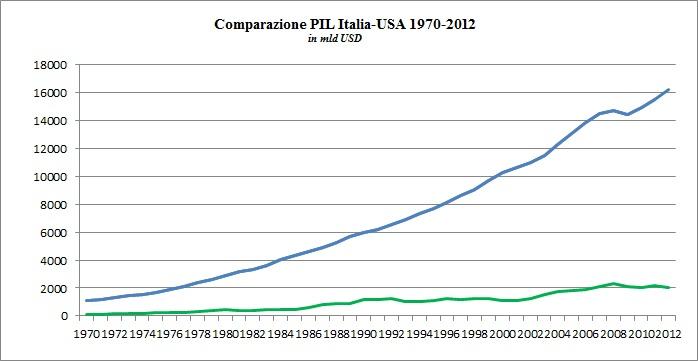 La Curva di Laffer e la sua applicazione in Italia [@SpazioEconomia] CorriereAl 7