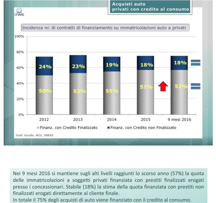 Finanziamenti e crescita del mercato auto: pericolo di bolla? [@SpazioEconomia] CorriereAl 2