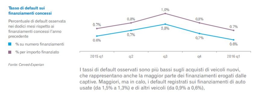 Finanziamenti e crescita del mercato auto: pericolo di bolla? [@SpazioEconomia] CorriereAl 4