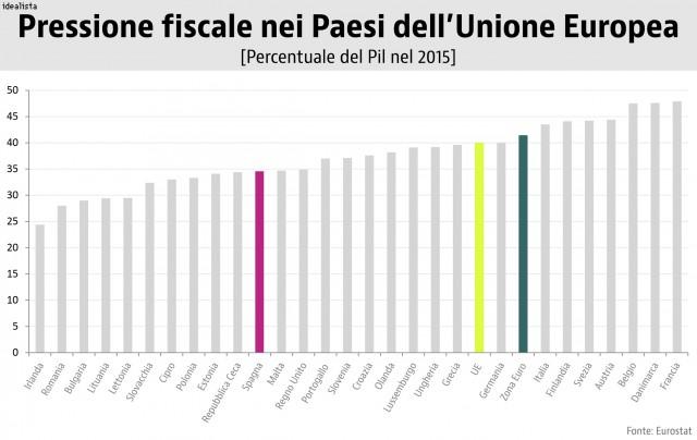 Pressione fiscale in Italia: elevata e immodificabile? [@SpazioEconomia] CorriereAl 1