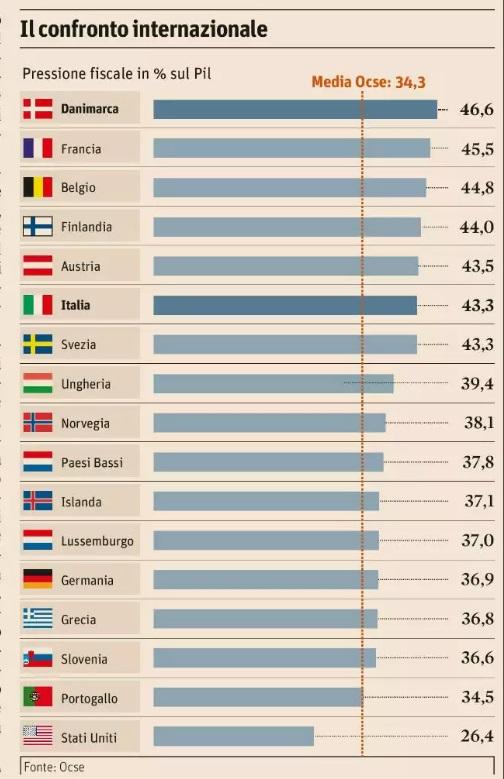 Pressione fiscale in Italia: elevata e immodificabile? [@SpazioEconomia] CorriereAl 2