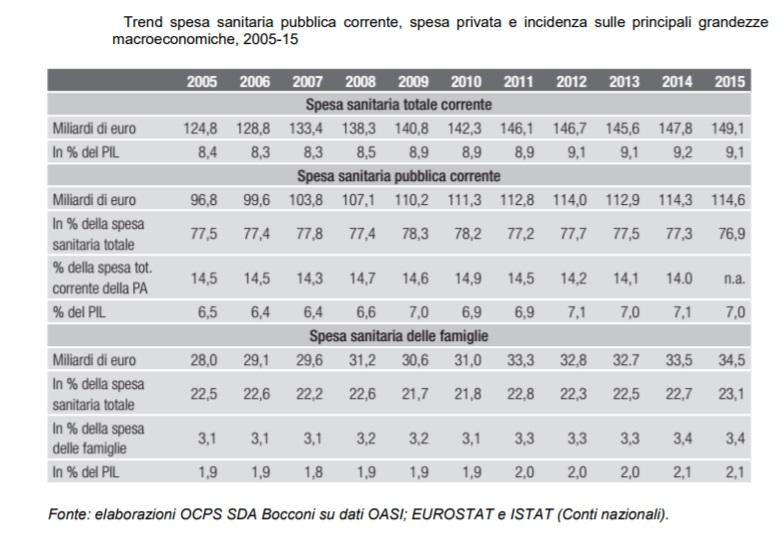 Sanità pubblica: grandi spese per ritorni insufficienti [@SpazioEconomia] CorriereAl 2