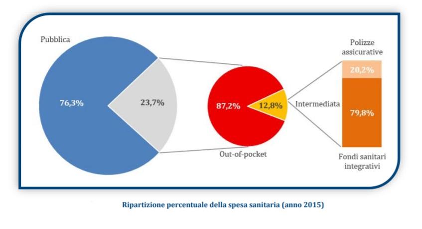 Sanità pubblica: grandi spese per ritorni insufficienti [@SpazioEconomia] CorriereAl 3