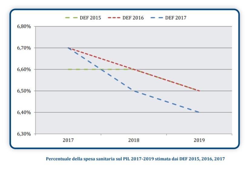 Sanità pubblica: grandi spese per ritorni insufficienti [@SpazioEconomia] CorriereAl 4