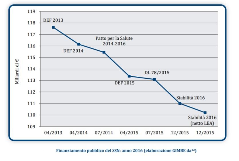 Sanità pubblica: grandi spese per ritorni insufficienti [@SpazioEconomia] CorriereAl 5