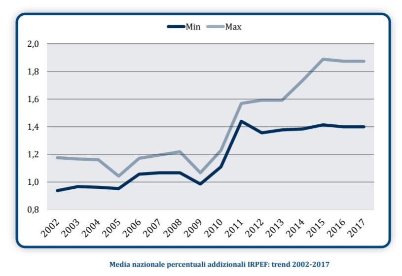 Sanità pubblica: grandi spese per ritorni insufficienti [@SpazioEconomia] CorriereAl 6