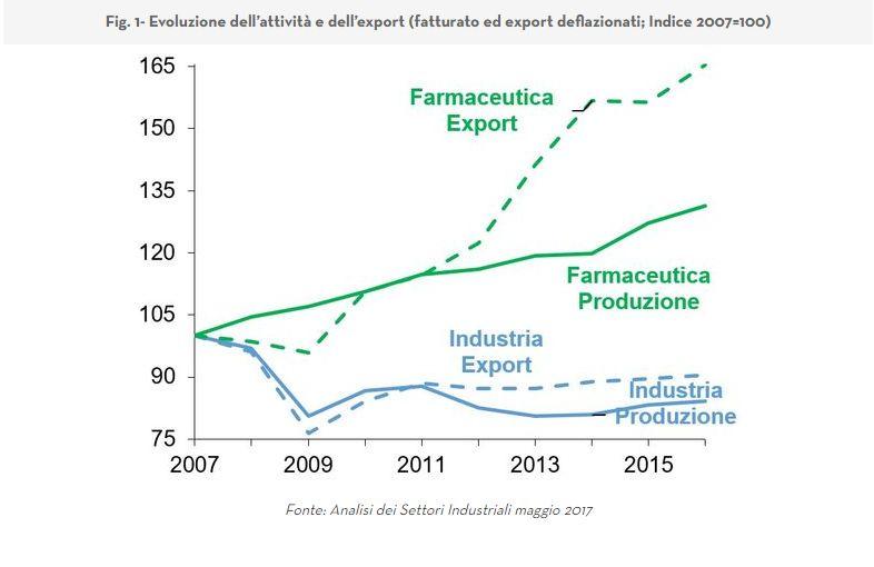 Industria Farmaceutica: grandi affari per grandi aziende. Analisi del comparto [@SpazioEconomia] CorriereAl 2