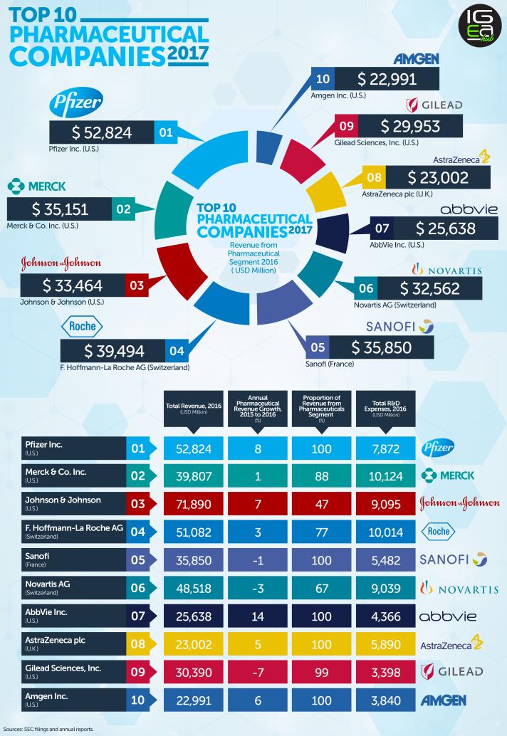 Industria Farmaceutica: grandi affari per grandi aziende. Analisi del comparto [@SpazioEconomia] CorriereAl 3