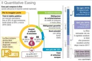 Quantivative Easing: è servito a qualcosa? [@SpazioEconomia] CorriereAl