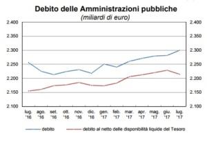 Debito Pubblico Italiano. Un Moloch invincibile [@SpazioEconomia] CorriereAl 1