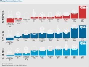 Investimenti alternativi: non solo finanza e immobili nel portafoglio [@SpazioEconomia] CorriereAl