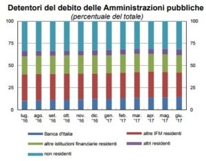 Debito Pubblico Italiano. Un Moloch invincibile [@SpazioEconomia] CorriereAl 2