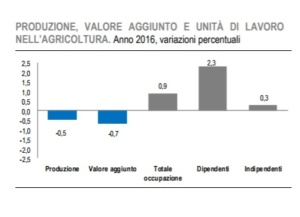Il punto sull'Agricoltura [@SpazioEconomia] CorriereAl 1